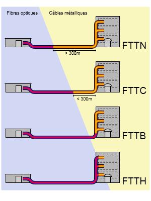 Schéma des différentes architectures FTTx