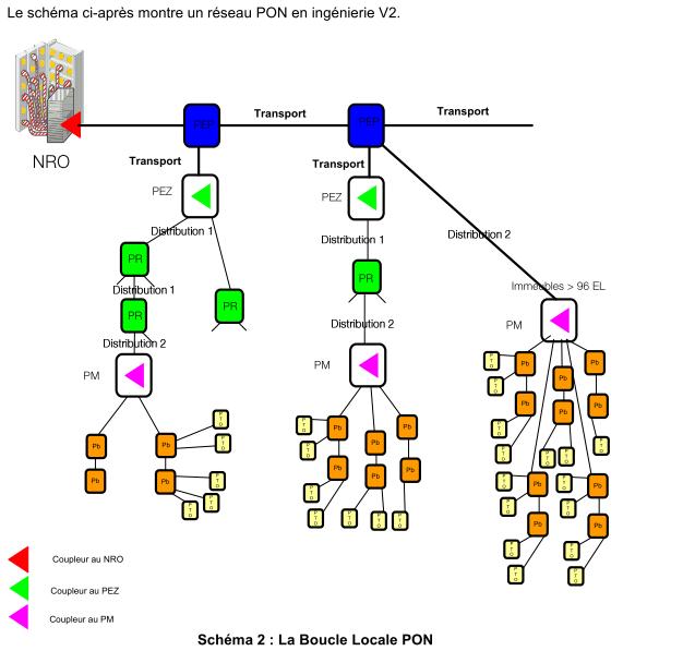 Schéma d'un réseau PON