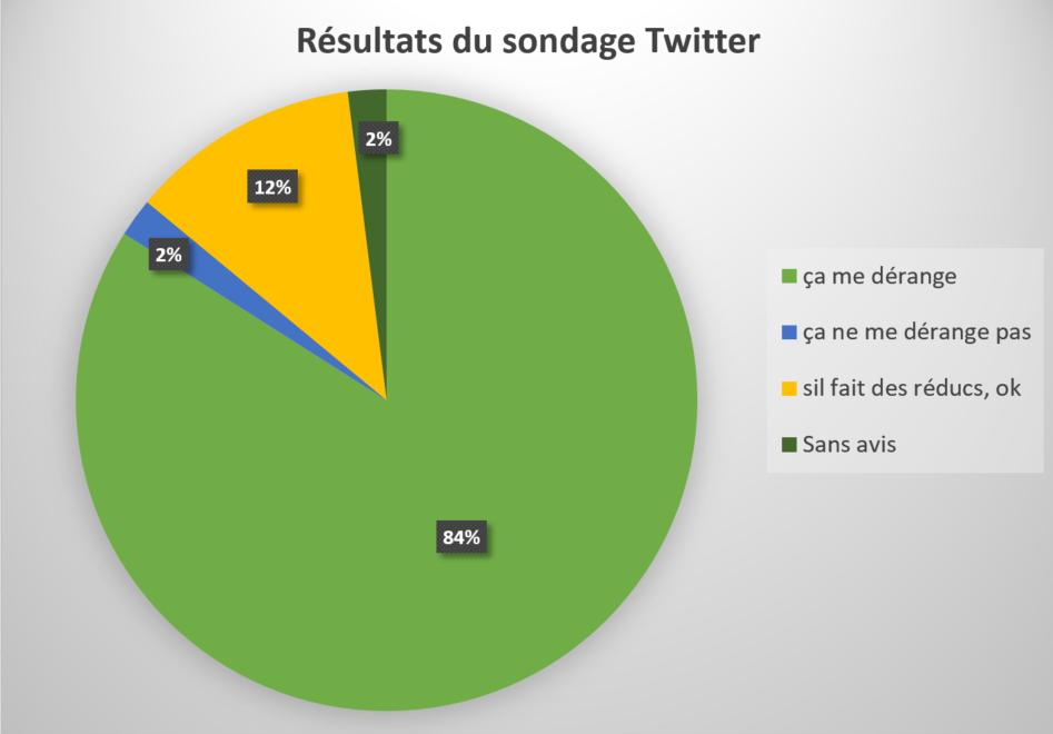 Réponses au sondage Twitter